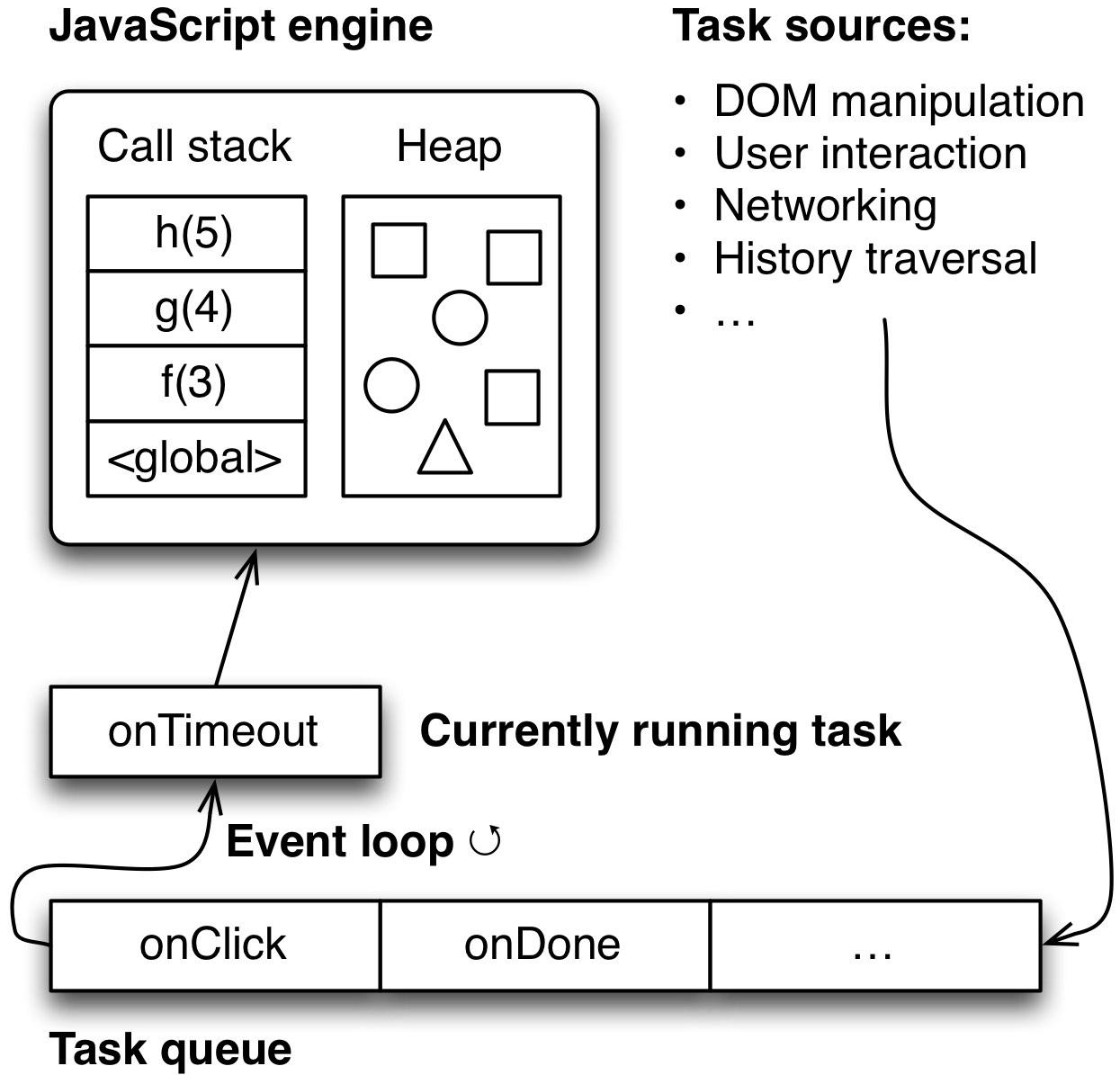 task 메커니즘