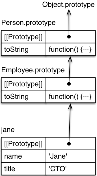 15 classestostring makes a super call (line b) to the method (starting in line a) that it has overridden let\u0027s call the object, in which a method is stored,