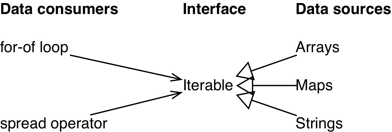 21  Iterables and iterators