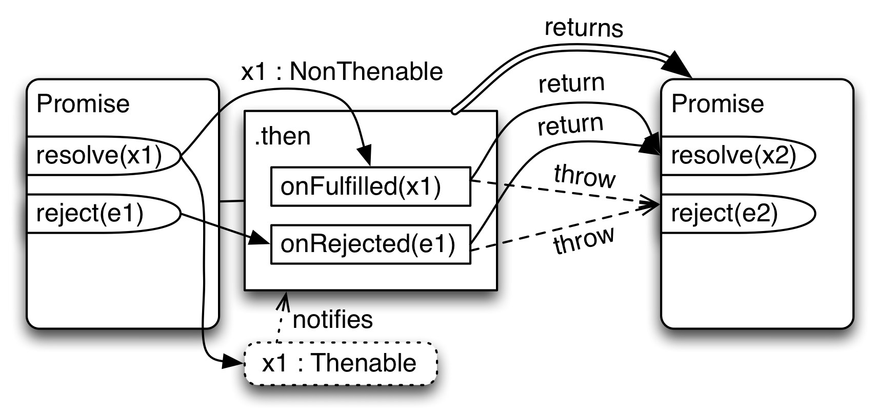 25 Promises For Asynchronous Programming Process Flow Diagram Using Javascript As Our Final Feature Wed Like To Handle Exceptions In User Code Rejections Now Means The Two Callback Parameters Of