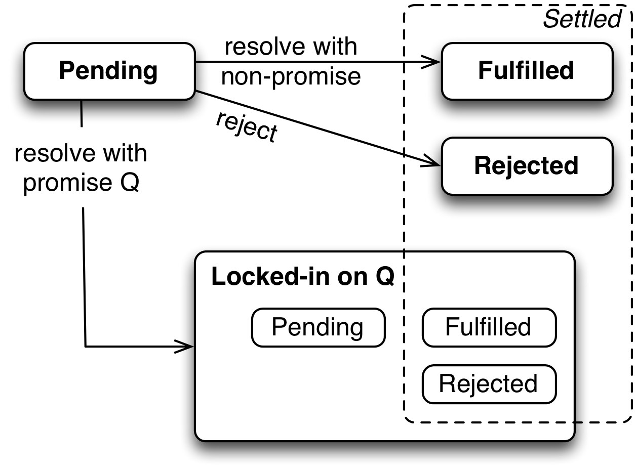 25 Promises For Asynchronous Programming Process Flow Diagram Using Javascript If You Are Only Can Normally Adopt A Simplified Worldview And Ignore Locking In The Most Important State Related Concept Remains