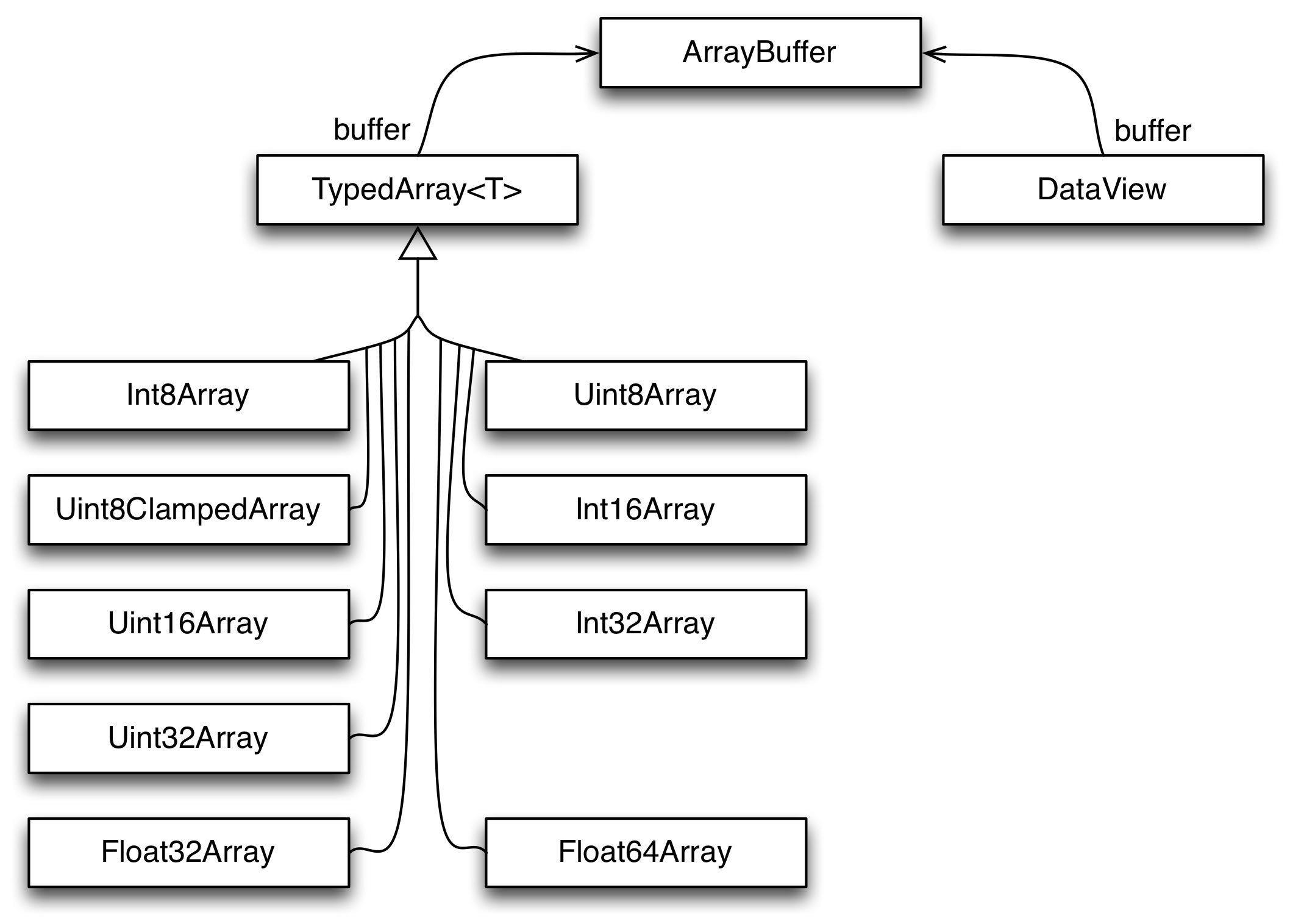 20  Typed Arrays